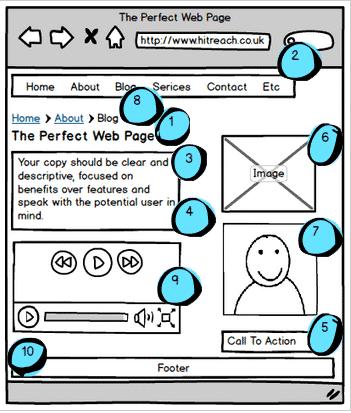 Ottimizzare i contenuti del sito