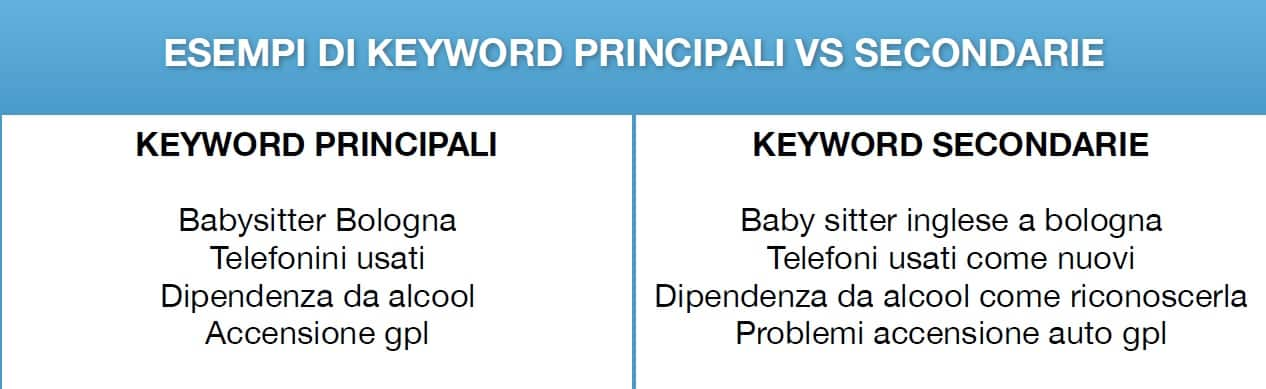 Tabella keyword principali e secondarie